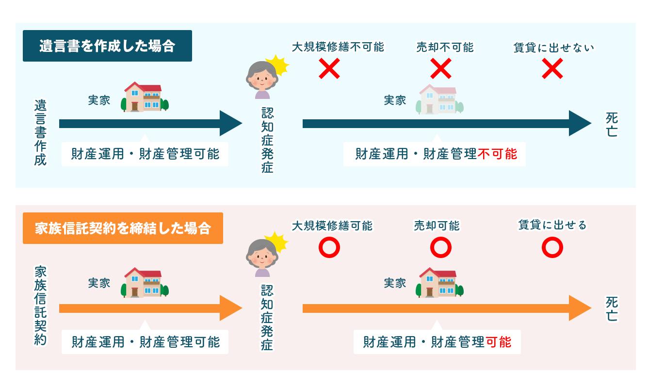 ケース3 遺言書を作成した場合と家族信託契約を締結した場合の比較